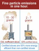 wood stove graphic from EPA site