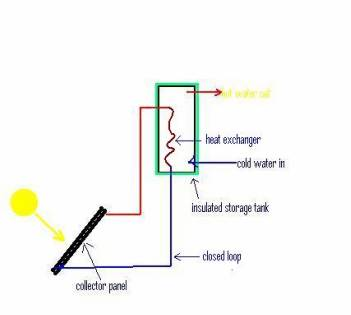 solar hot water system diagram - closed loop
