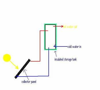 how to open solar hota water roof